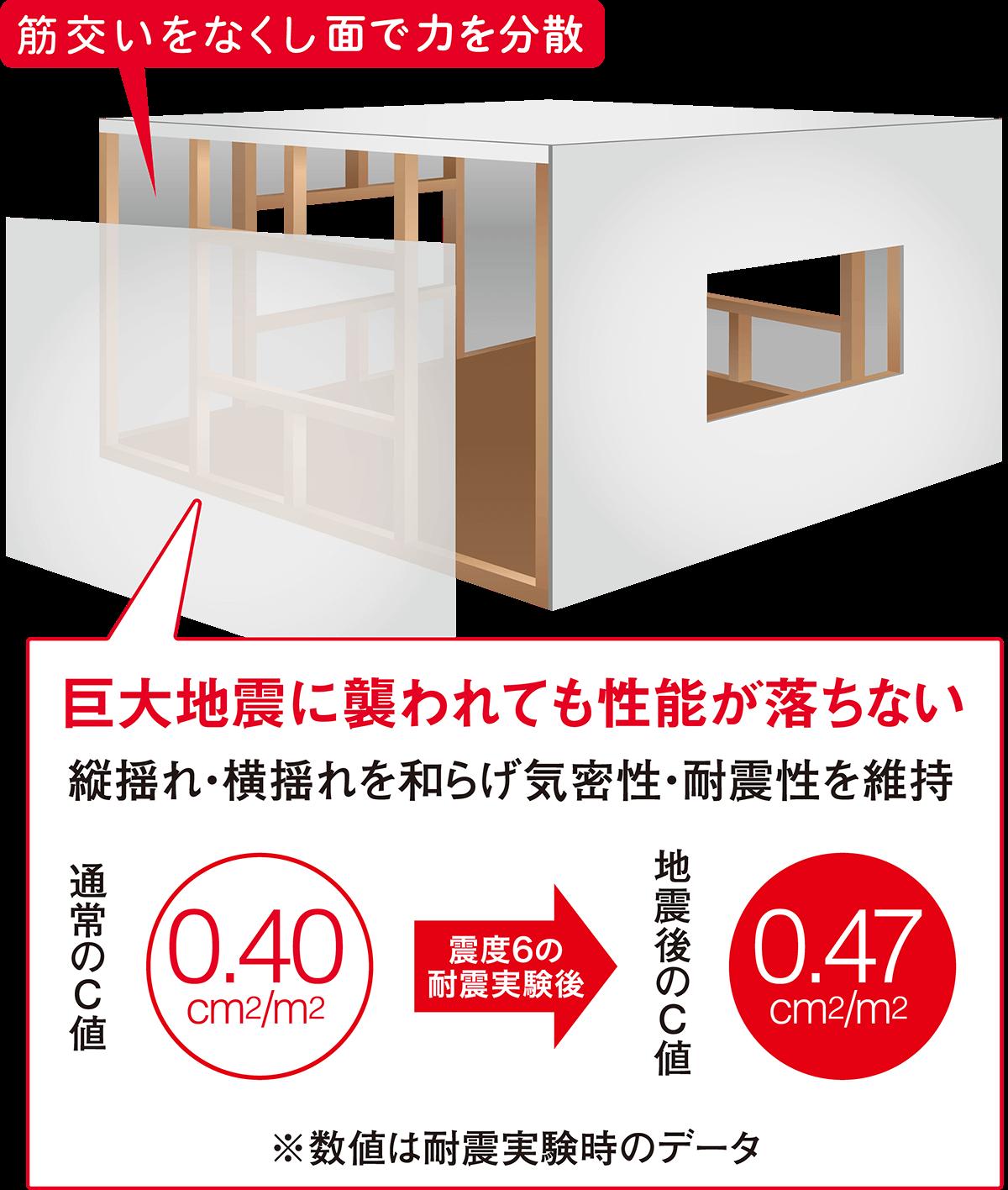 特許スモリ工法【強度編】